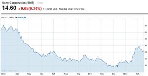 Sony Stock
