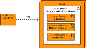 Testing a web application on JBoss