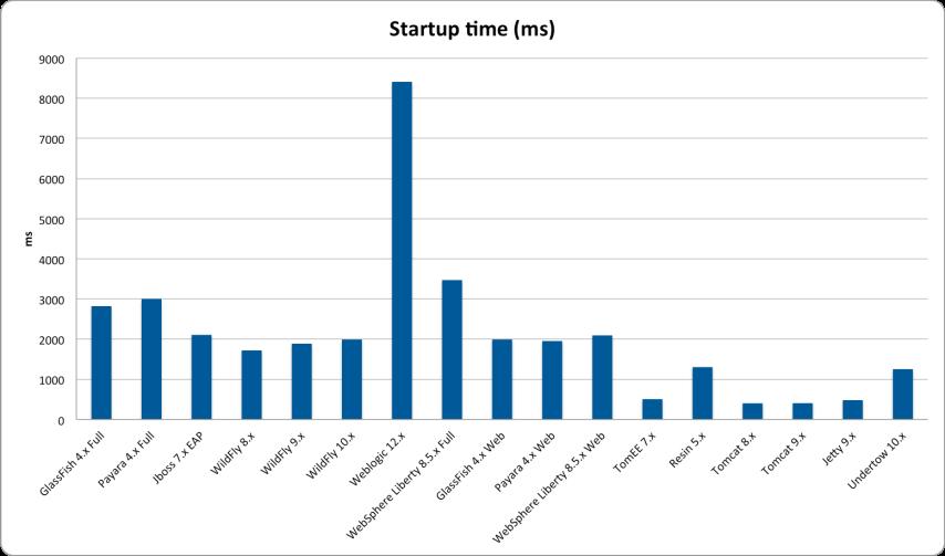 O Java EE 7 Application Servers, Where Art Thou? – Antonio's