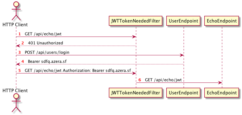 Securing JAX-RS Endpoints with JWT – Antonio's Blog