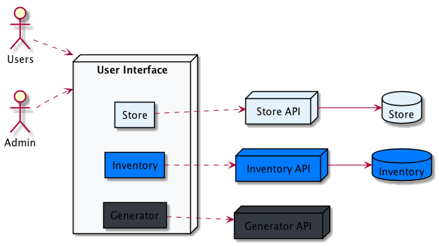 Angular Libraries and Microservices – Antonio's Blog